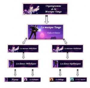 Organigramme général de la musique tango